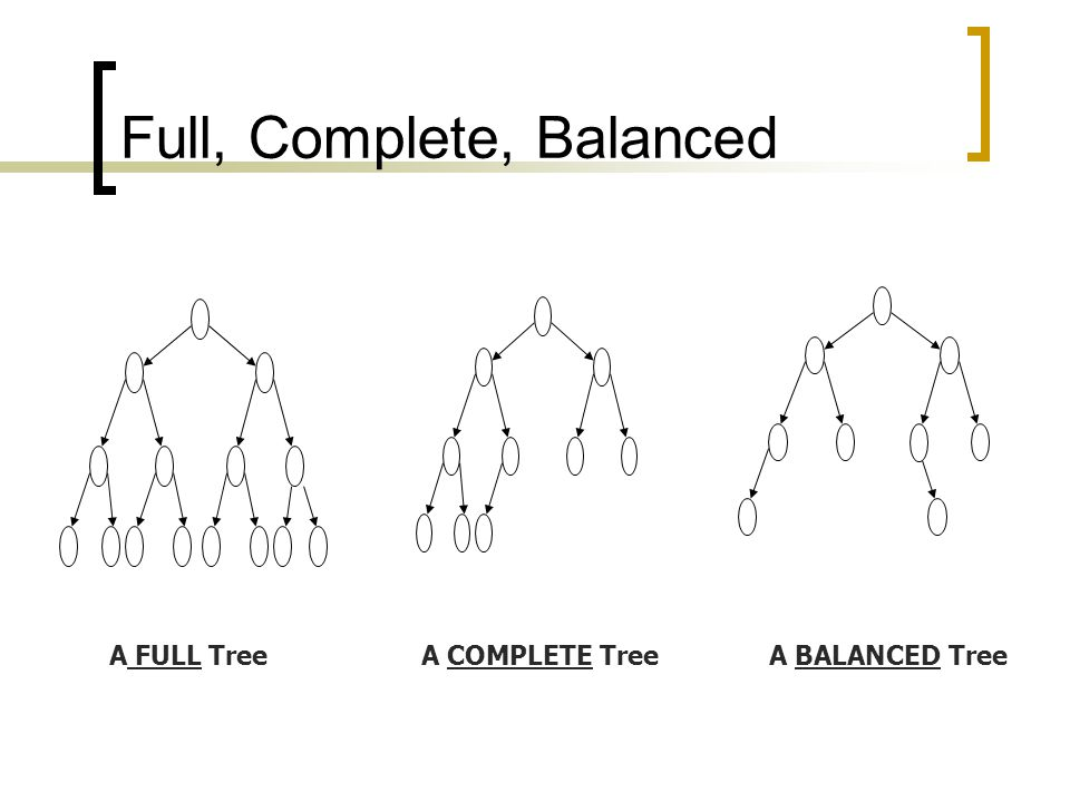 Full, Complete, Balanced A FULL TreeA COMPLETE TreeA BALANCED Tree