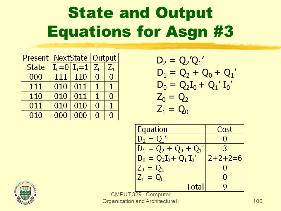 CMPUT 329 - Computer Organization and Architecture II100 State and Output Equations for Asgn #3 Z 1 = Q 0 Z 0 = Q 2 D 0 = Q 2 I 0 + Q 1 ' I 0 ' D 1 = Q 2 + Q 0 + Q 1 ' D 2 = Q 2 'Q 1 '