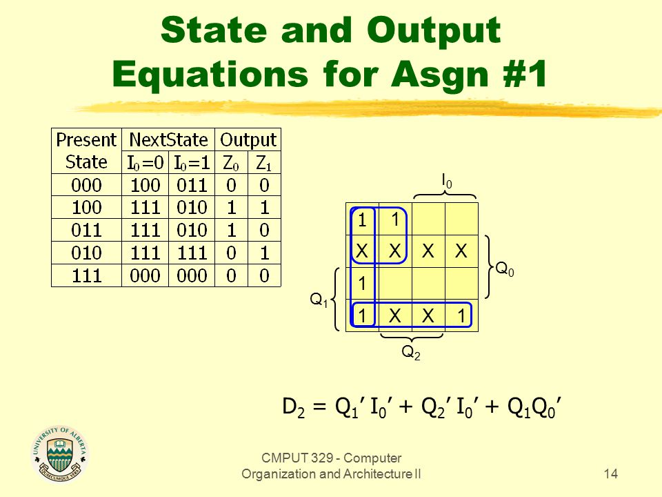 CMPUT 329 - Computer Organization and Architecture II14 State and Output Equations for Asgn #1 Q1Q1 D 2 = Q 1 ' I 0 ' + Q 2 ' I 0 ' + Q 1 Q 0 ' Q0Q0 1 1 XX 1 1 XX XX1 Q2Q2 I0I0