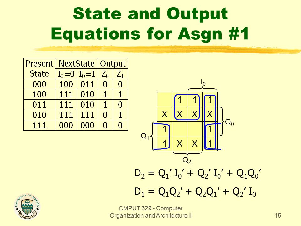 CMPUT 329 - Computer Organization and Architecture II15 State and Output Equations for Asgn #1 Q0Q0 1 XX 1 1 11 XX 1 XX1 Q1Q1 Q2Q2 I0I0 D 2 = Q 1 ' I 0 ' + Q 2 ' I 0 ' + Q 1 Q 0 ' D 1 = Q 1 Q 2 ' + Q 2 Q 1 ' + Q 2 ' I 0