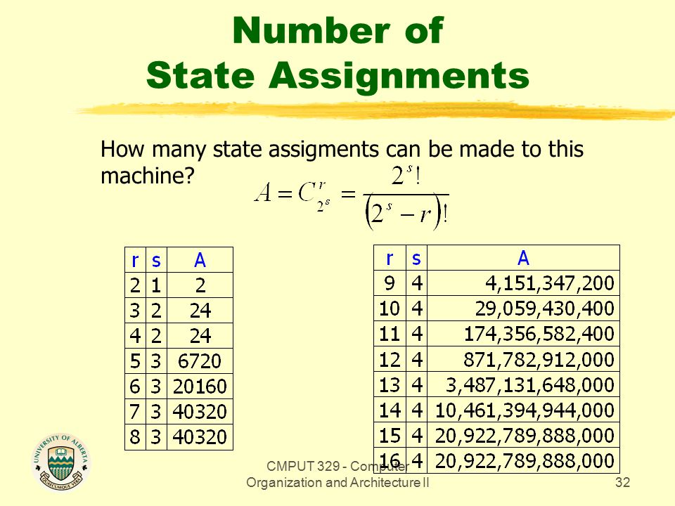CMPUT 329 - Computer Organization and Architecture II32 Number of State Assignments How many state assigments can be made to this machine
