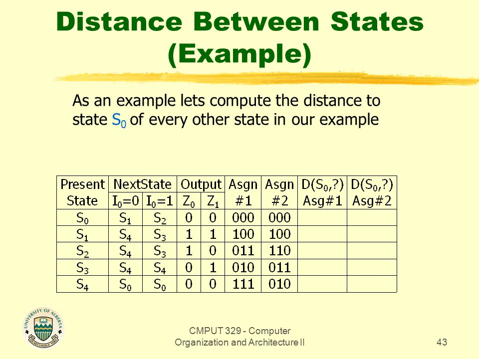 CMPUT 329 - Computer Organization and Architecture II44 Distance Between States (Example) As an example lets compute the distance to state S 0 of every other state in our example