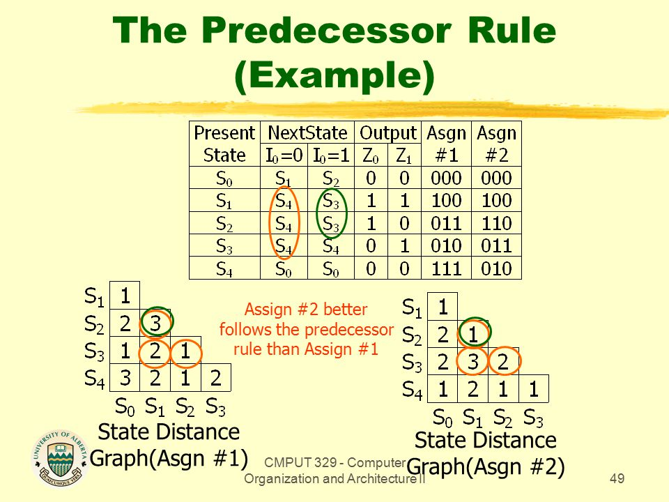 CMPUT 329 - Computer Organization and Architecture II49 The Predecessor Rule (Example) State Distance Graph(Asgn #1) State Distance Graph(Asgn #2) Assign #2 better follows the predecessor rule than Assign #1