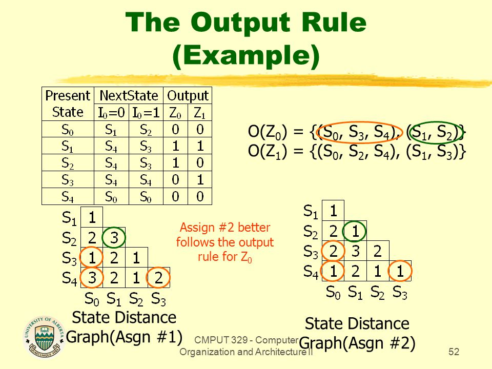 CMPUT 329 - Computer Organization and Architecture II52 The Output Rule (Example) State Distance Graph(Asgn #1) State Distance Graph(Asgn #2) O(Z 0 ) = {(S 0, S 3, S 4 ), (S 1, S 2 )} O(Z 1 ) = {(S 0, S 2, S 4 ), (S 1, S 3 )} Assign #2 better follows the output rule for Z 0