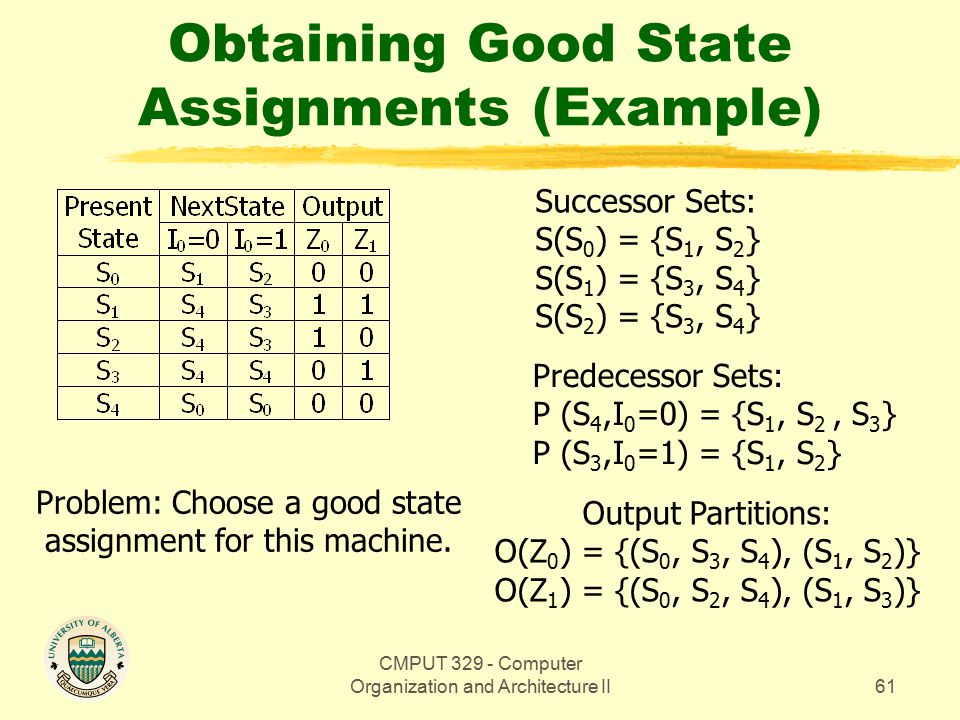 CMPUT 329 - Computer Organization and Architecture II61 Obtaining Good State Assignments (Example) Predecessor Sets: P (S 4,I 0 =0) = {S 1, S 2, S 3 } P (S 3,I 0 =1) = {S 1, S 2 } Output Partitions: O(Z 0 ) = {(S 0, S 3, S 4 ), (S 1, S 2 )} O(Z 1 ) = {(S 0, S 2, S 4 ), (S 1, S 3 )} Successor Sets: S(S 0 ) = {S 1, S 2 } S(S 1 ) = {S 3, S 4 } S(S 2 ) = {S 3, S 4 } Problem: Choose a good state assignment for this machine.