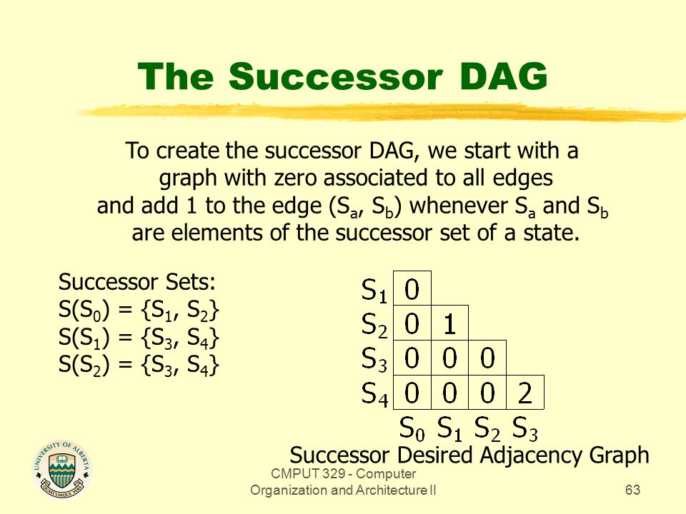 CMPUT 329 - Computer Organization and Architecture II63 The Successor DAG Successor Sets: S(S 0 ) = {S 1, S 2 } S(S 1 ) = {S 3, S 4 } S(S 2 ) = {S 3, S 4 } To create the successor DAG, we start with a graph with zero associated to all edges and add 1 to the edge (S a, S b ) whenever S a and S b are elements of the successor set of a state.