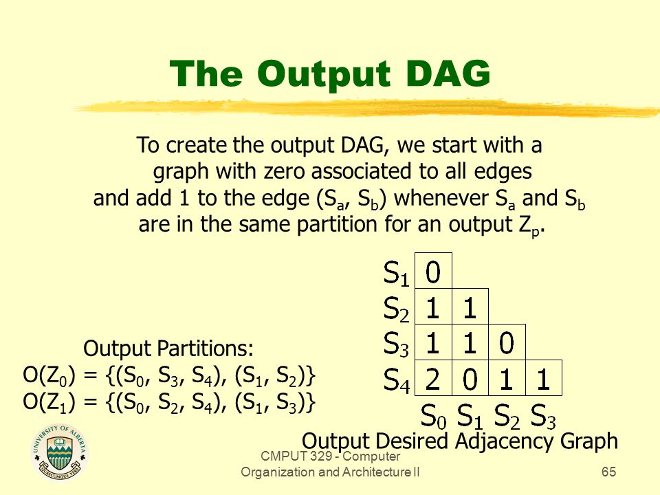 CMPUT 329 - Computer Organization and Architecture II65 The Output DAG Output Desired Adjacency Graph Output Partitions: O(Z 0 ) = {(S 0, S 3, S 4 ), (S 1, S 2 )} O(Z 1 ) = {(S 0, S 2, S 4 ), (S 1, S 3 )} To create the output DAG, we start with a graph with zero associated to all edges and add 1 to the edge (S a, S b ) whenever S a and S b are in the same partition for an output Z p.