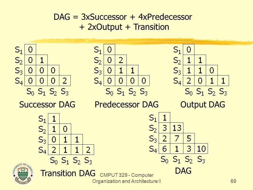 CMPUT 329 - Computer Organization and Architecture II69 Output DAGPredecessor DAGSuccessor DAG Transition DAG DAG = 3xSuccessor + 4xPredecessor + 2xOutput + Transition DAG