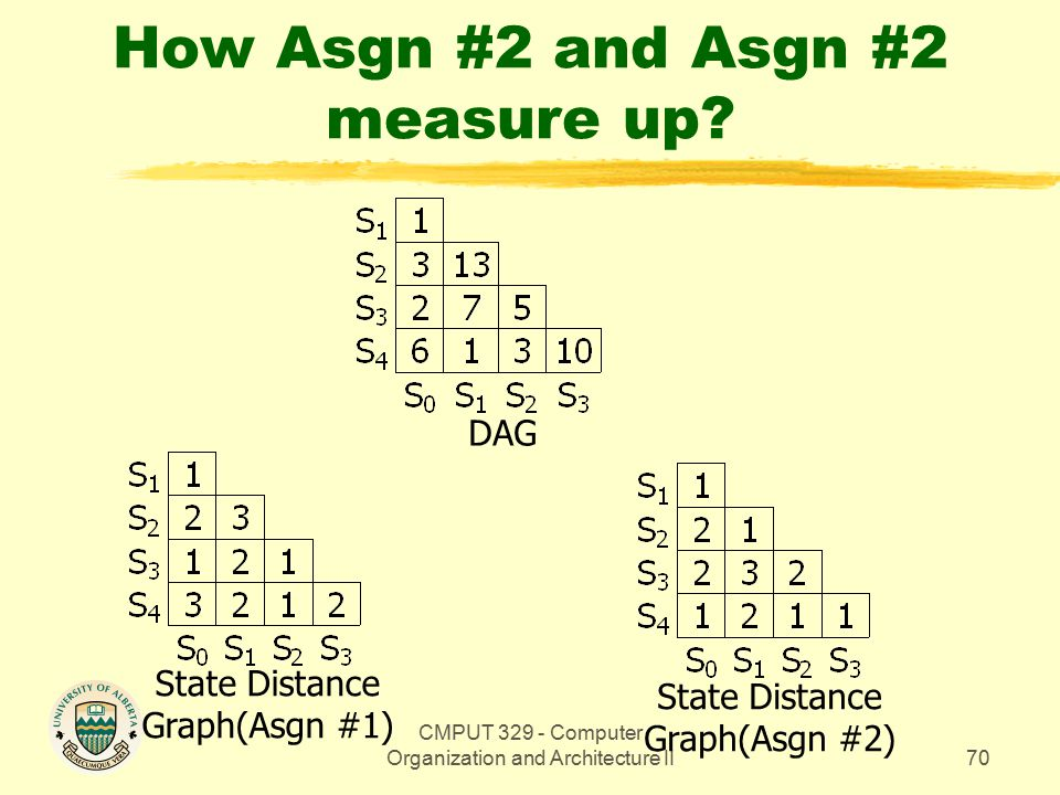 CMPUT 329 - Computer Organization and Architecture II70 How Asgn #2 and Asgn #2 measure up.