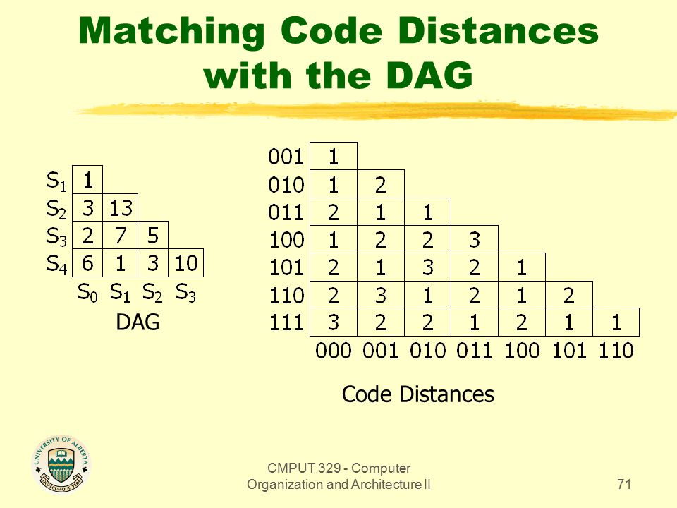 CMPUT 329 - Computer Organization and Architecture II71 Matching Code Distances with the DAG DAG Code Distances