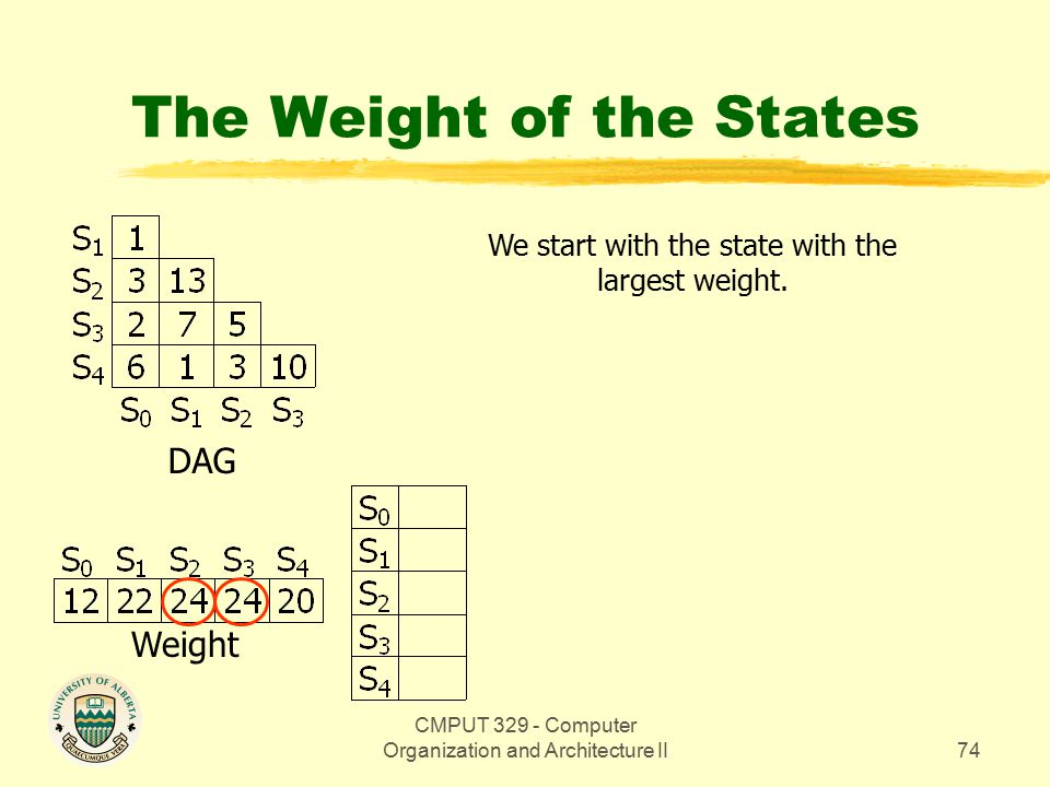 CMPUT 329 - Computer Organization and Architecture II74 The Weight of the States DAG Weight We start with the state with the largest weight.