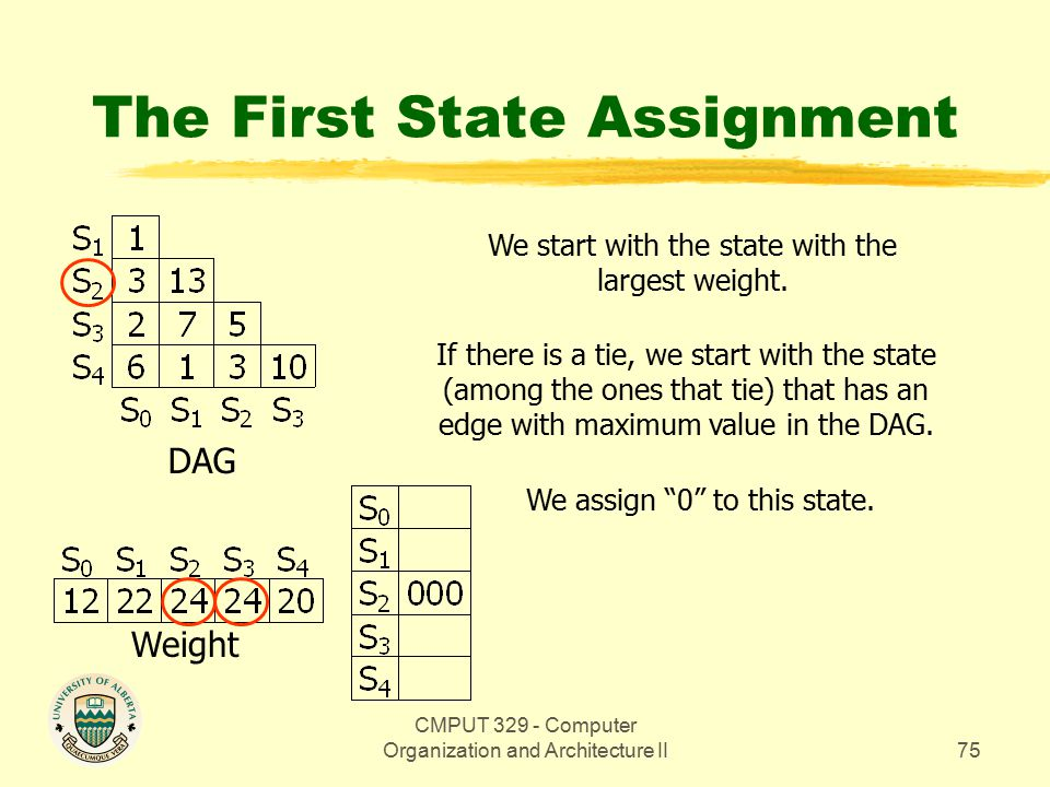 CMPUT 329 - Computer Organization and Architecture II75 The First State Assignment DAG Weight We start with the state with the largest weight.