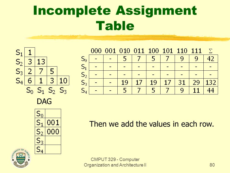 CMPUT 329 - Computer Organization and Architecture II80 Incomplete Assignment Table DAG Then we add the values in each row.