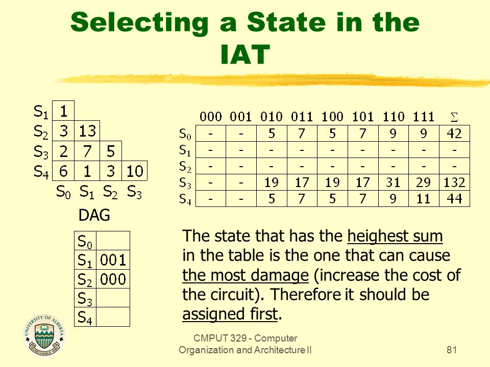 CMPUT 329 - Computer Organization and Architecture II81 Selecting a State in the IAT DAG The state that has the heighest sum in the table is the one that can cause the most damage (increase the cost of the circuit).
