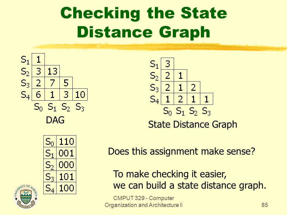 CMPUT 329 - Computer Organization and Architecture II85 Checking the State Distance Graph DAG Does this assignment make sense.