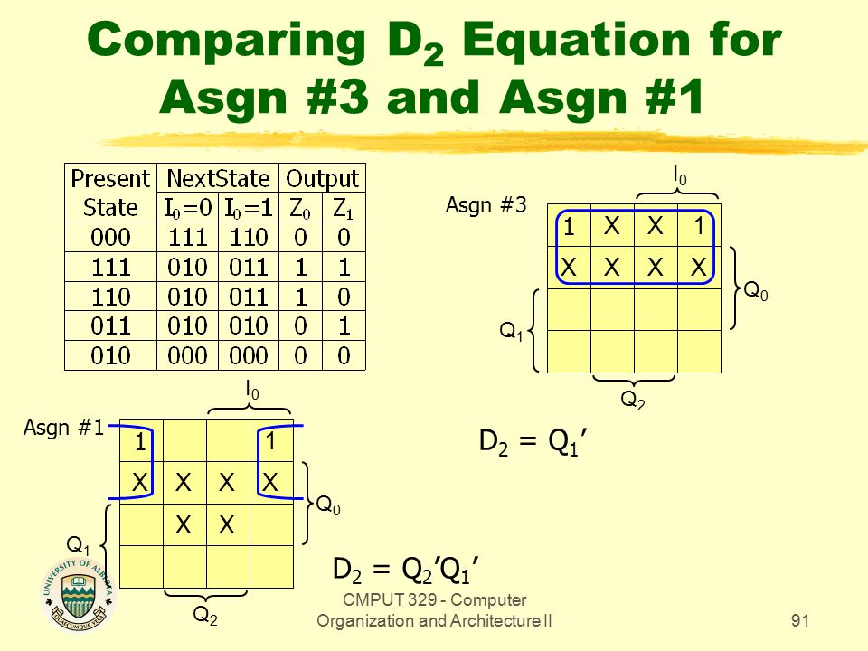 CMPUT 329 - Computer Organization and Architecture II91 Comparing D 2 Equation for Asgn #3 and Asgn #1 Q0Q0 1 X XX X1 XX Q2Q2 I0I0 Q1Q1 Q0Q0 1 XX 1 XX XX Q2Q2 I0I0 D 2 = Q 2 'Q 1 ' D 2 = Q 1 ' Q1Q1 Asgn #1 Asgn #3