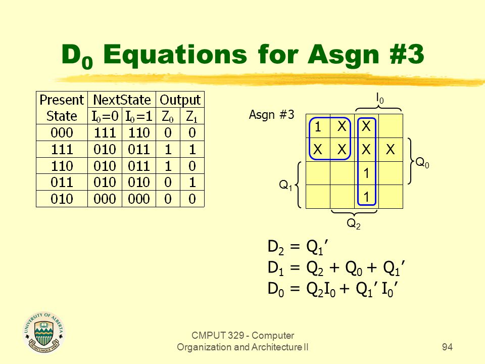 CMPUT 329 - Computer Organization and Architecture II94 D 0 Equations for Asgn #3 Q0Q0 1 X XX X XX 1 1 Q2Q2 I0I0 Q1Q1 D 0 = Q 2 I 0 + Q 1 ' I 0 ' D 1 = Q 2 + Q 0 + Q 1 ' D 2 = Q 1 ' Asgn #3