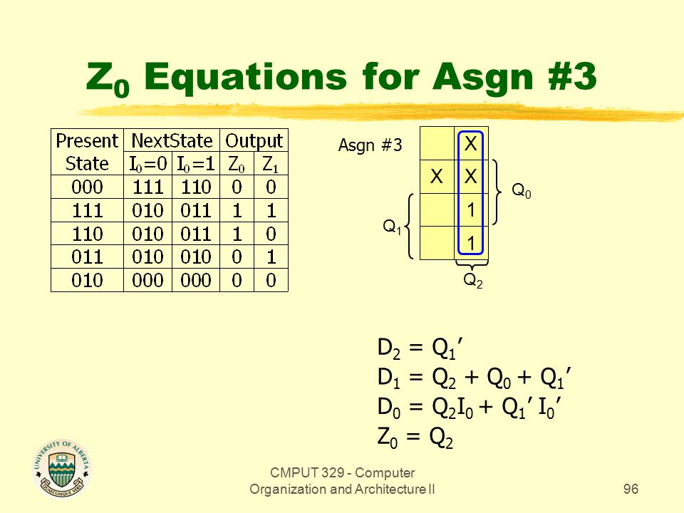CMPUT 329 - Computer Organization and Architecture II96 Z 0 Equations for Asgn #3 Q0Q0 X XX 1 1 Q1Q1 Q2Q2 Z 0 = Q 2 D 0 = Q 2 I 0 + Q 1 ' I 0 ' D 1 = Q 2 + Q 0 + Q 1 ' D 2 = Q 1 ' Asgn #3