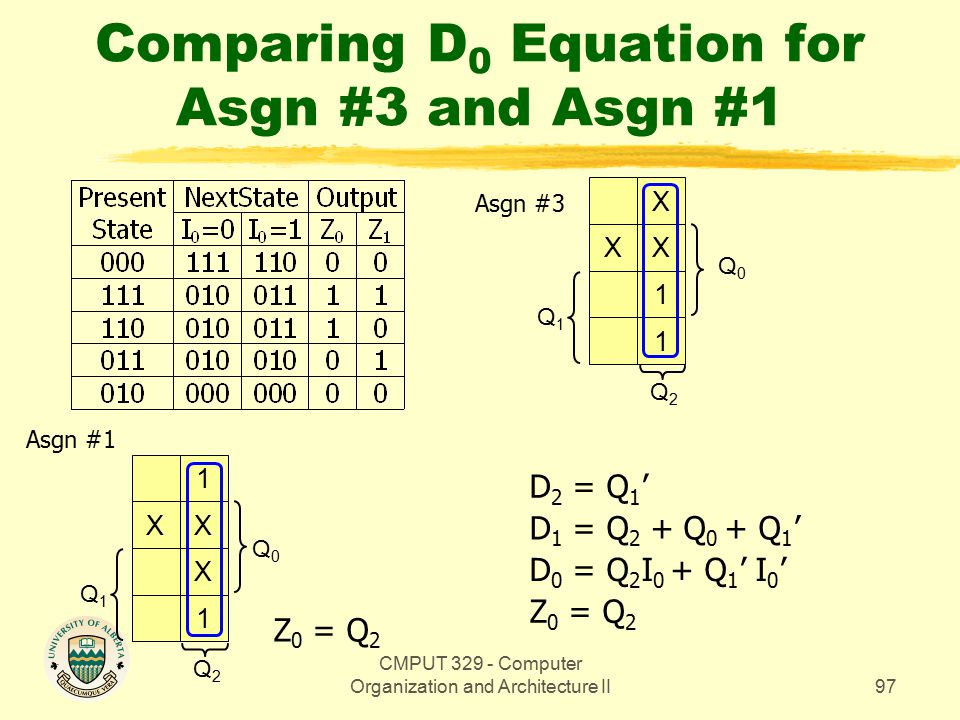 CMPUT 329 - Computer Organization and Architecture II97 Comparing D 0 Equation for Asgn #3 and Asgn #1 Q0Q0 X XX 1 1 Q1Q1 Q2Q2 Z 0 = Q 2 1 XX X 1 Q1Q1 Q2Q2 Q0Q0 D 0 = Q 2 I 0 + Q 1 ' I 0 ' D 1 = Q 2 + Q 0 + Q 1 ' D 2 = Q 1 ' Asgn #3 Asgn #1