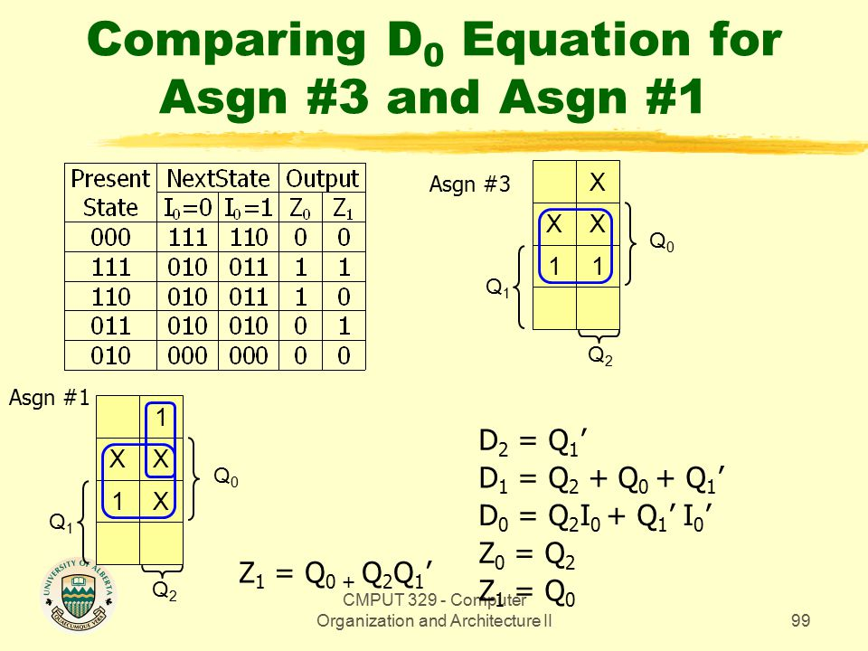CMPUT 329 - Computer Organization and Architecture II99 Comparing D 0 Equation for Asgn #3 and Asgn #1 Q0Q0 X XX 11 Q1Q1 Q2Q2 Z 1 = Q 0 Z 0 = Q 2 Z 1 = Q 0 + Q 2 Q 1 ' Q0Q0 1 XX 1X Q1Q1 Q2Q2 D 0 = Q 2 I 0 + Q 1 ' I 0 ' D 1 = Q 2 + Q 0 + Q 1 ' D 2 = Q 1 ' Asgn #1 Asgn #3