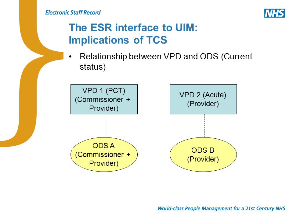 VPD 1 (PCT) (Commissioner + Provider) ODS A (Commissioner + Provider) VPD 2 (Acute) (Provider) ODS B (Provider) Relationship between VPD and ODS (Current status)