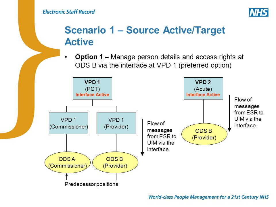 Scenario 1 – Source Active/Target Active Option 1 – Manage person details and access rights at ODS B via the interface at VPD 1 (preferred option) VPD 1 (PCT) Interface Active VPD 1 (Commissioner) VPD 1 (Provider) ODS A (Commissioner) ODS B (Provider) VPD 2 (Acute) Interface Active ODS B (Provider) Flow of messages from ESR to UIM via the interface Predecessor positions
