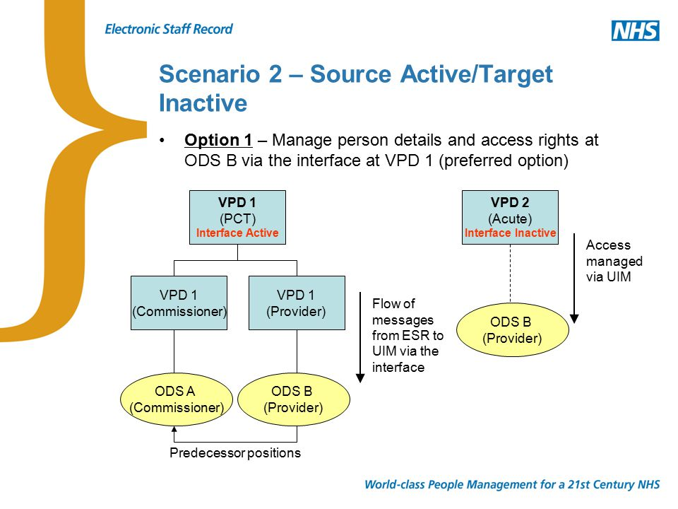 Scenario 2 – Source Active/Target Inactive Option 1 – Manage person details and access rights at ODS B via the interface at VPD 1 (preferred option) VPD 1 (PCT) Interface Active VPD 1 (Commissioner) VPD 1 (Provider) ODS A (Commissioner) ODS B (Provider) VPD 2 (Acute) Interface Inactive ODS B (Provider) Flow of messages from ESR to UIM via the interface Access managed via UIM Predecessor positions