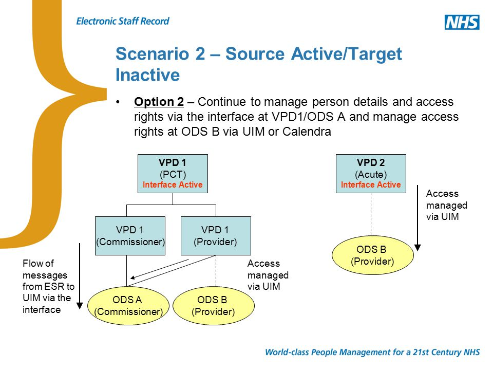 Scenario 2 – Source Active/Target Inactive Option 2 – Continue to manage person details and access rights via the interface at VPD1/ODS A and manage access rights at ODS B via UIM or Calendra VPD 1 (PCT) Interface Active VPD 1 (Commissioner) VPD 1 (Provider) ODS A (Commissioner) ODS B (Provider) VPD 2 (Acute) Interface Active ODS B (Provider) Flow of messages from ESR to UIM via the interface Access managed via UIM