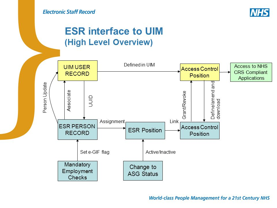 The ESR interface to UIM: How it works The association of the ESR person record to the NHS CRS user record will result in the following: –E-GIF flag set to Y in ESR; –UUID populated in ESR from NHS CRS.