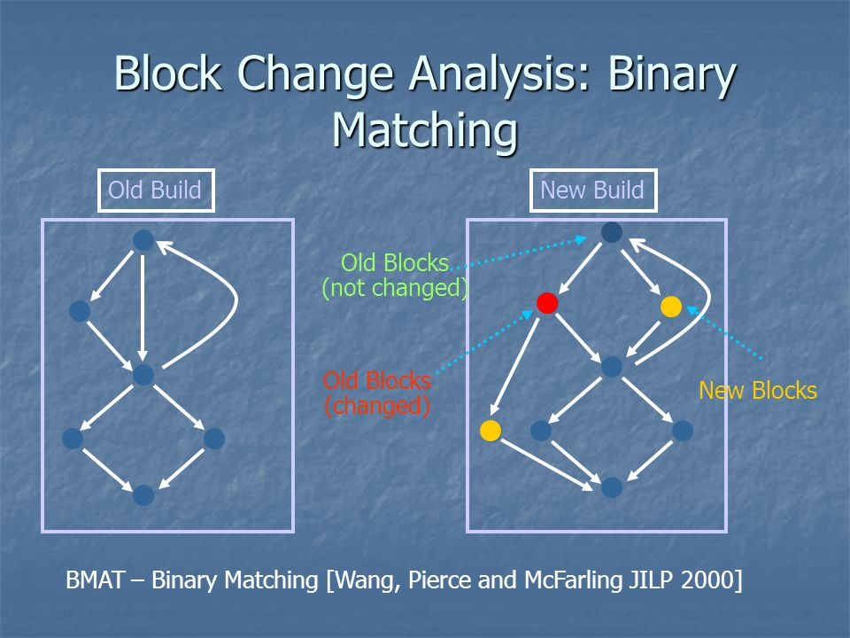 Block Change Analysis: Binary Matching Old BuildNew Build New Blocks Old Blocks (not changed) Old Blocks (changed) BMAT – Binary Matching [Wang, Pierc