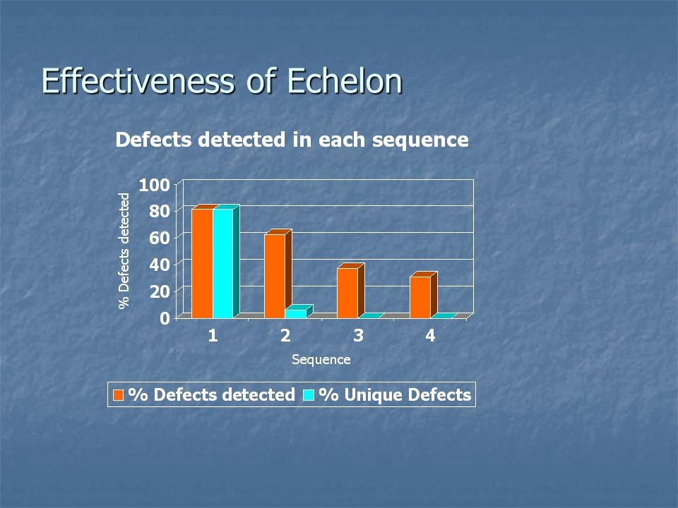 Effectiveness of Echelon