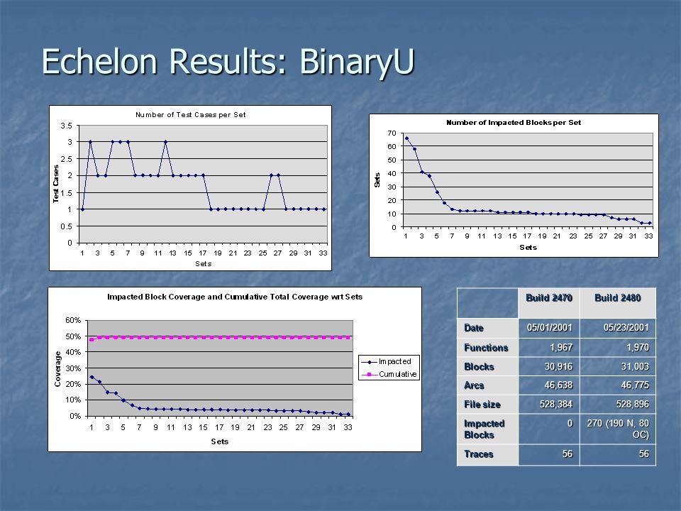 Echelon Results: BinaryU Build 2470 Build 2480 Date05/01/200105/23/2001 Functions1,9671,970 Blocks30,91631,003 Arcs46,63846,775 File size 528,384528,8