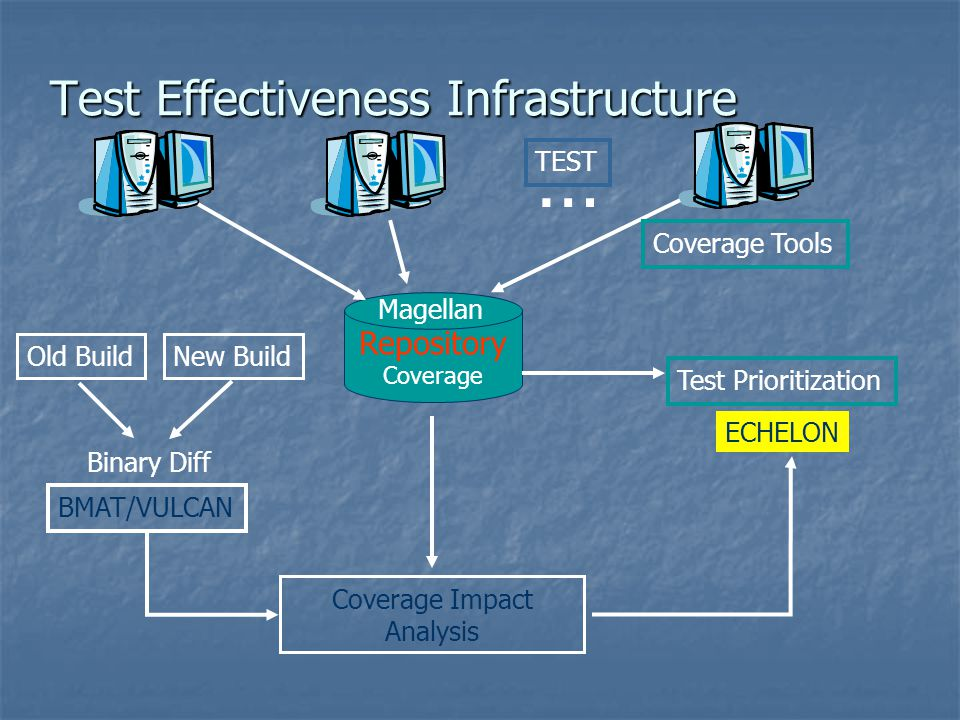 Test Effectiveness Infrastructure … Coverage Impact Analysis TEST Old BuildNew Build Binary Diff Repository Coverage Magellan Test Prioritization ECHE