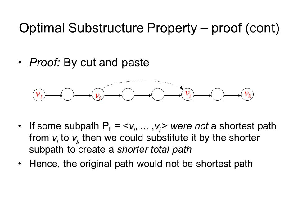 Proof: By cut and paste v i,...,v j v i v j,If some subpath P ij = were not a shortest path from v i to v j, then we could substitute it by the shorter subpath to create a shorter total path Hence, the original path would not be shortest path vivivivi vjvjvjvj vkvkvkvk Optimal Substructure Property – proof (cont) v1v1v1v1