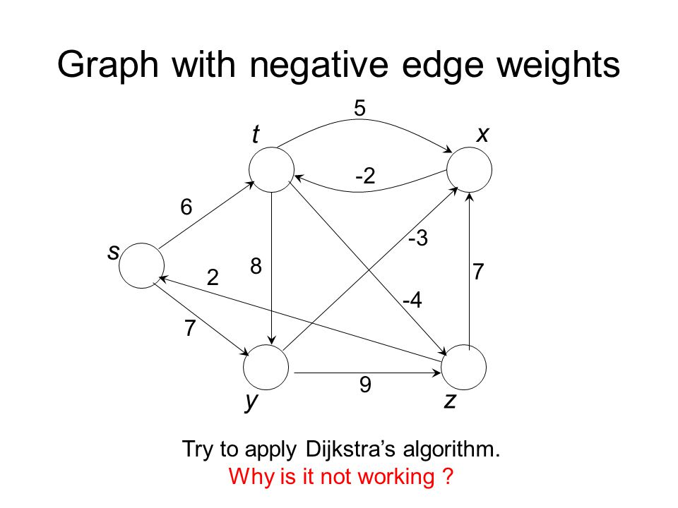 Graph with negative edge weights 6 7 8 5 -2 -4 -3 7 9 2 s t x yz Try to apply Dijkstra's algorithm.