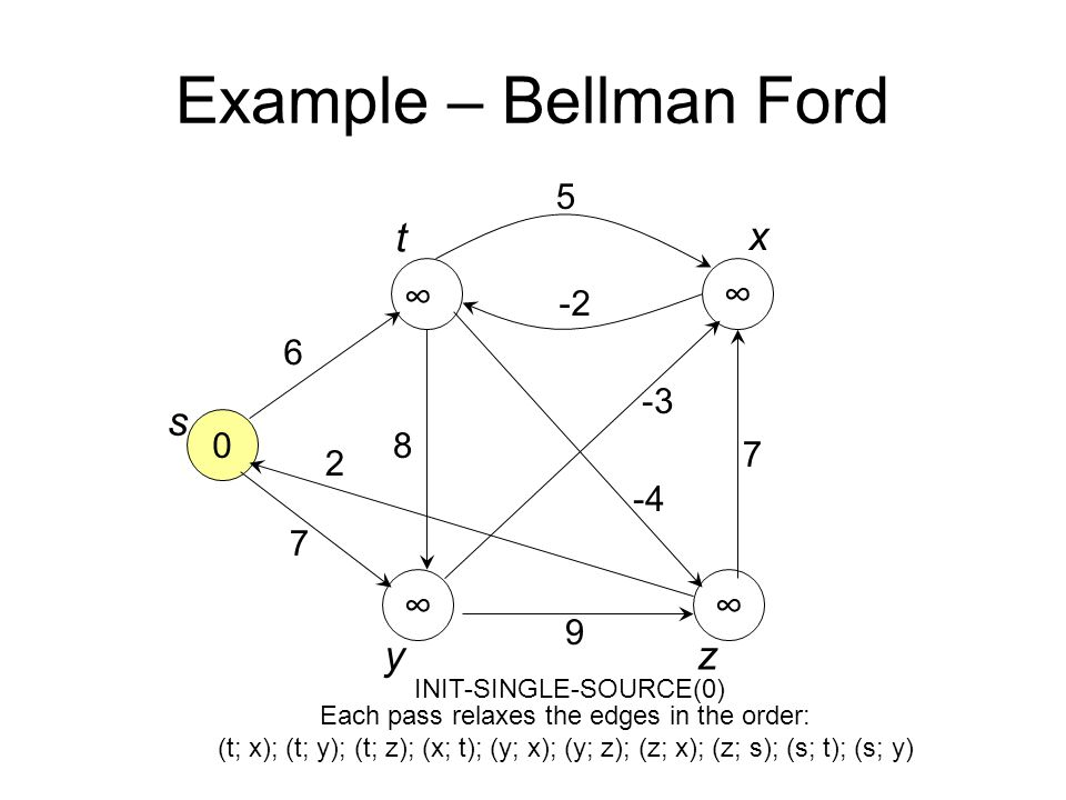 Example – Bellman Ford 0 ∞ ∞ ∞ 6 7 8 5 -2 -4 -3 7 9 2 s t x yz ∞ INIT-SINGLE-SOURCE(0) Each pass relaxes the edges in the order: (t; x); (t; y); (t; z); (x; t); (y; x); (y; z); (z; x); (z; s); (s; t); (s; y)