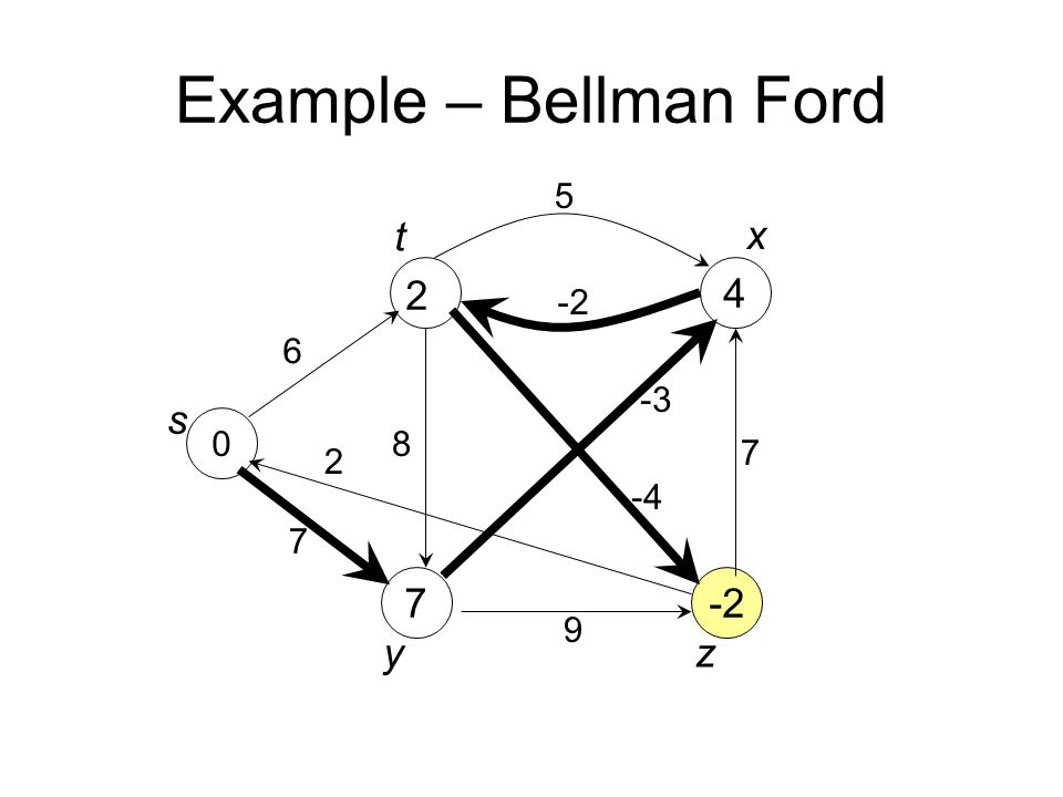 Example – Bellman Ford 0 7 4 -2 6 7 8 5 -4 -3 7 9 2 s t x yz 2
