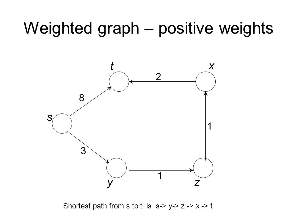 Weighted graph – positive weights 8 3 2 1 1 s t x yz Shortest path from s to t is s-> y-> z -> x -> t