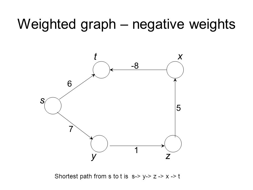 Weighted graph – negative weights 6 7 -8 5 1 s t x yz Shortest path from s to t is s-> y-> z -> x -> t
