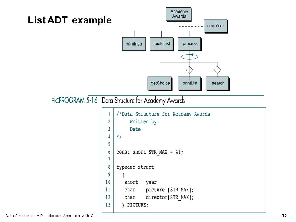 Data Structures: A Pseudocode Approach with C 32 List ADT example