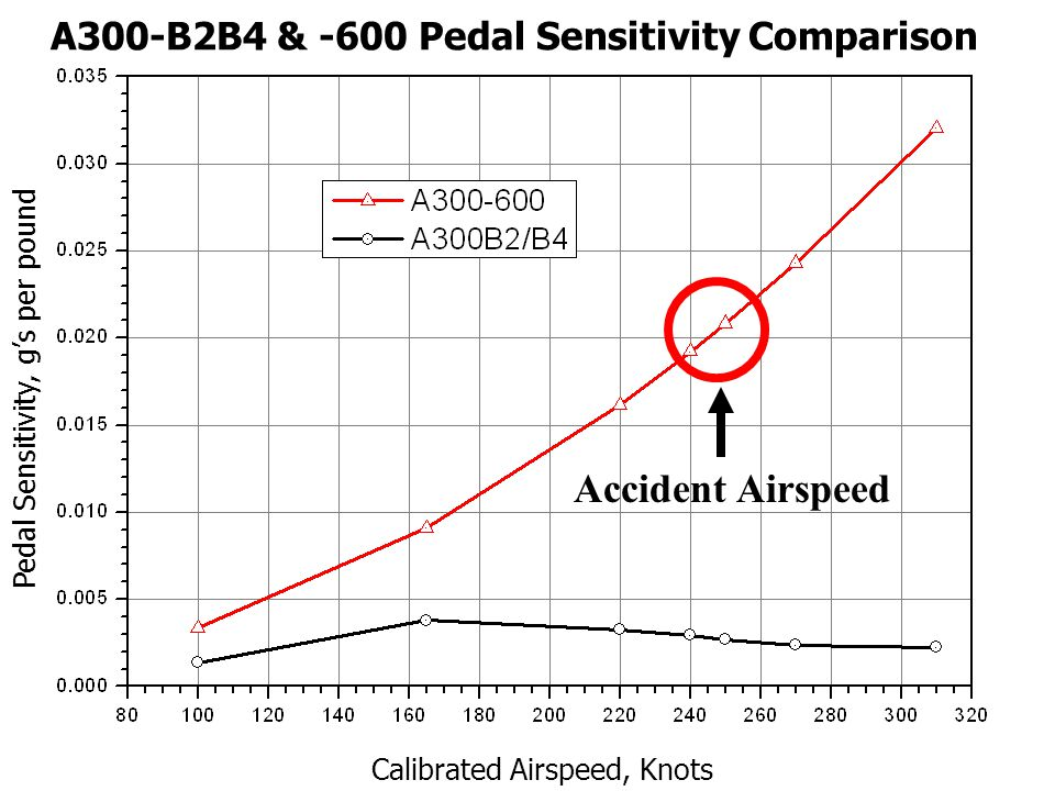 NTSB Board Meeting AA Flight 587 High Speed Rudder Characteristics Compared to other airplanes: A300-600 has lightest pedal forces.