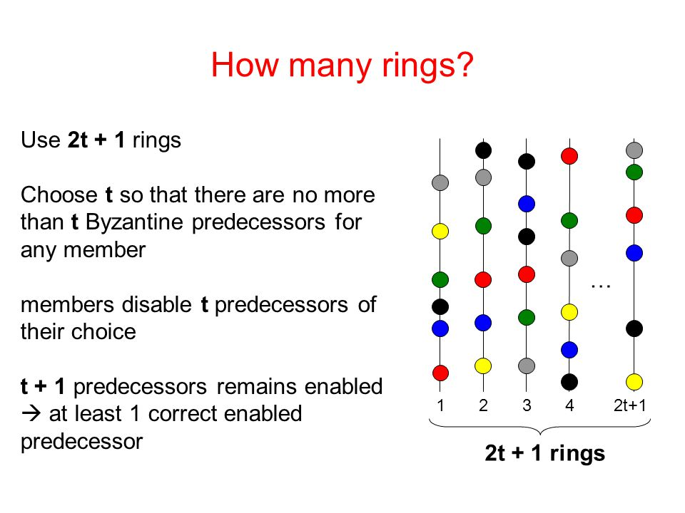 How many rings? Use 2t + 1 rings Choose t so that there are no more than t Byzantine predecessors for any member members disable t predecessors of the