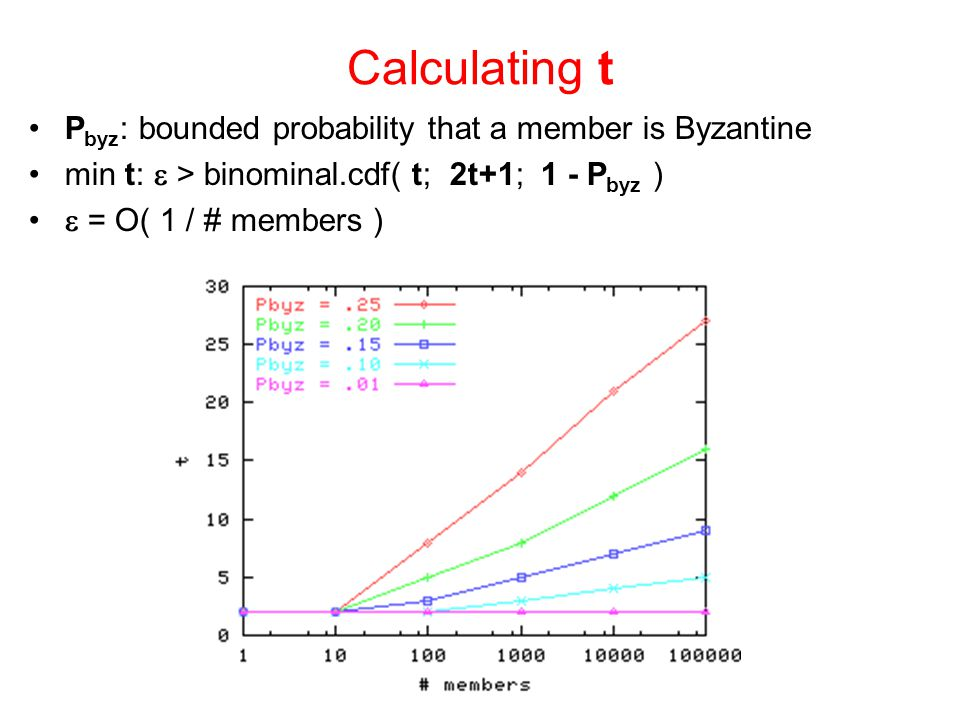 Calculating t P byz : bounded probability that a member is Byzantine min t:  > binominal.cdf( t; 2t+1; 1 - P byz )  = O( 1 / # members )
