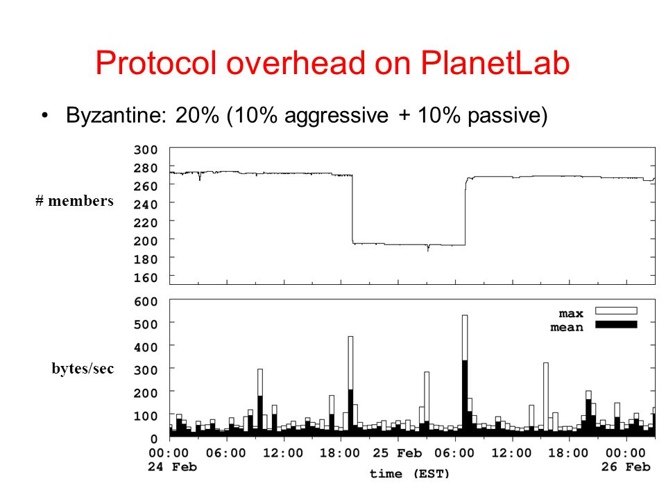 Protocol overhead on PlanetLab # members Byzantine: 20% (10% aggressive + 10% passive) bytes/sec