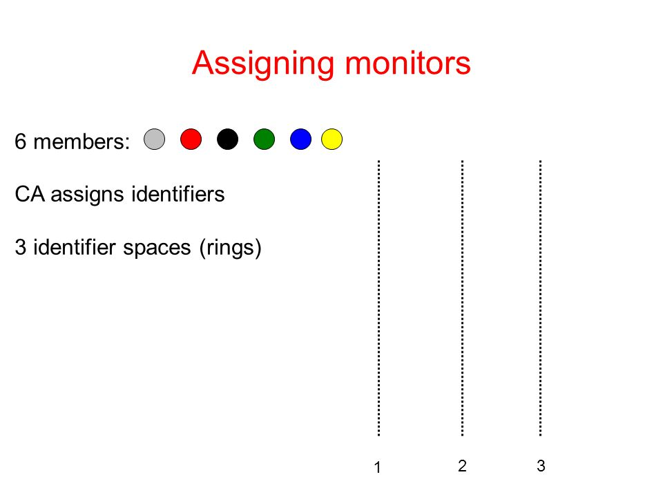 Assigning monitors 6 members: CA assigns identifiers 3 identifier spaces (rings) 1 23