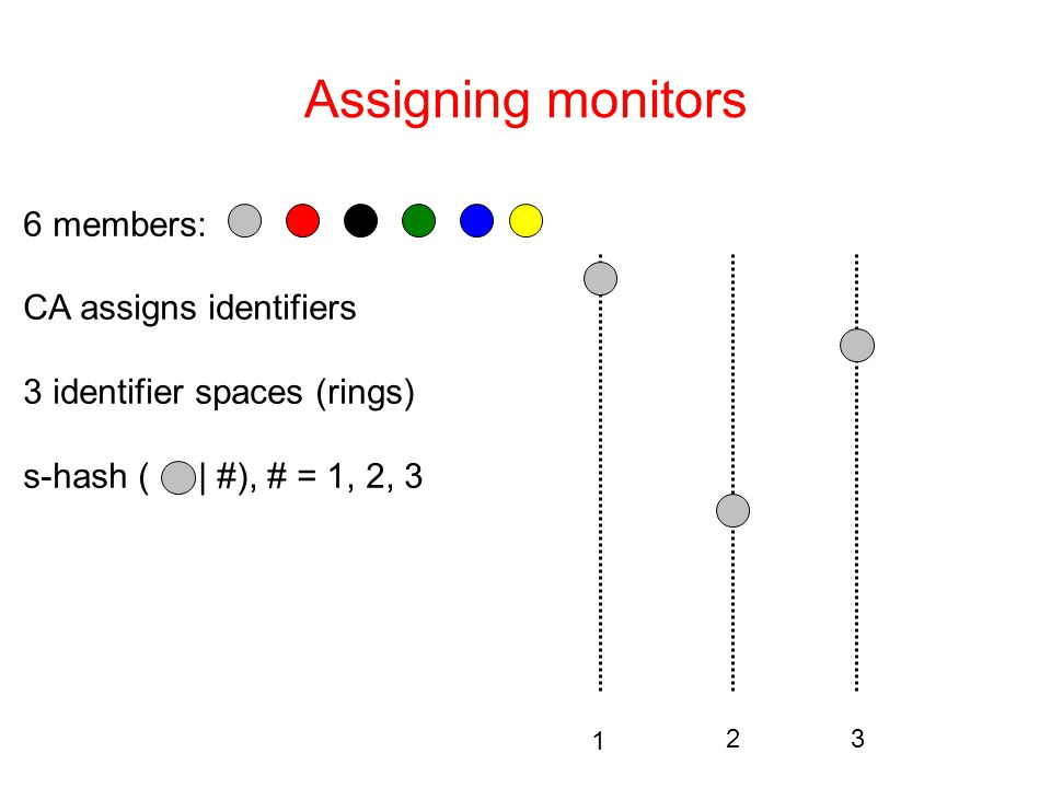 Assigning monitors 1 23 6 members: CA assigns identifiers 3 identifier spaces (rings) s-hash ( | #), # = 1, 2, 3