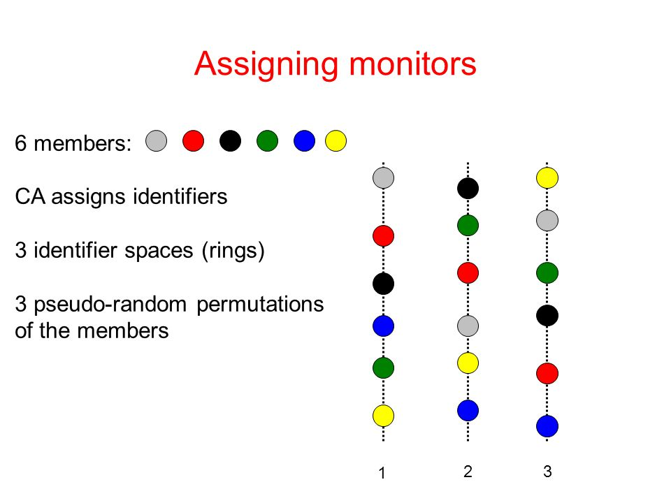 Assigning monitors 1 23 6 members: CA assigns identifiers 3 identifier spaces (rings) 3 pseudo-random permutations of the members