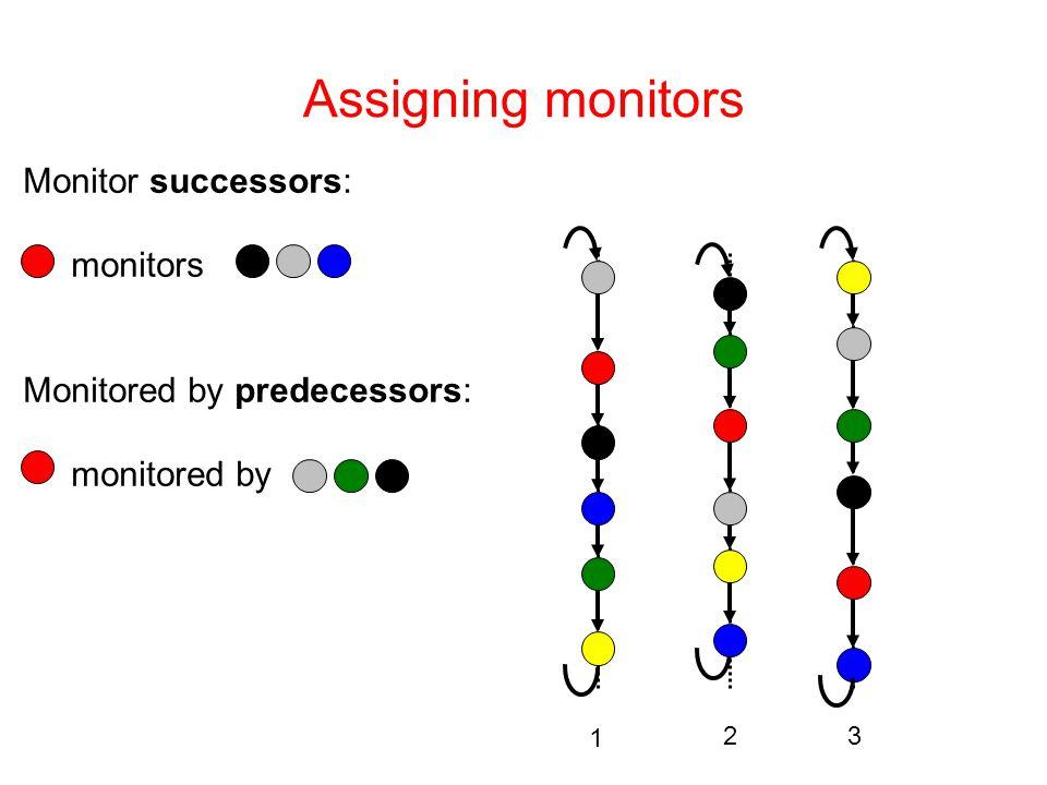 Assigning monitors 1 23 Monitor successors: monitors Monitored by predecessors: monitored by