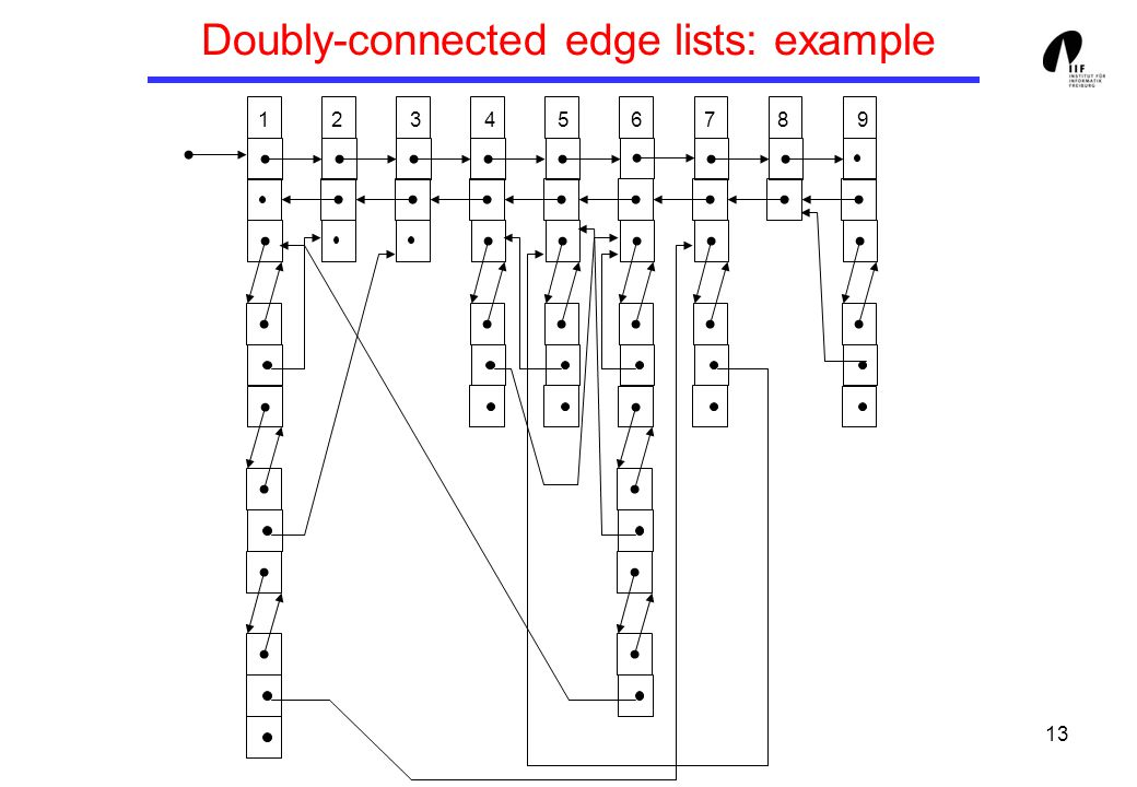 13 Doubly-connected edge lists: example 1 2 3 4 5 6 7 8 9