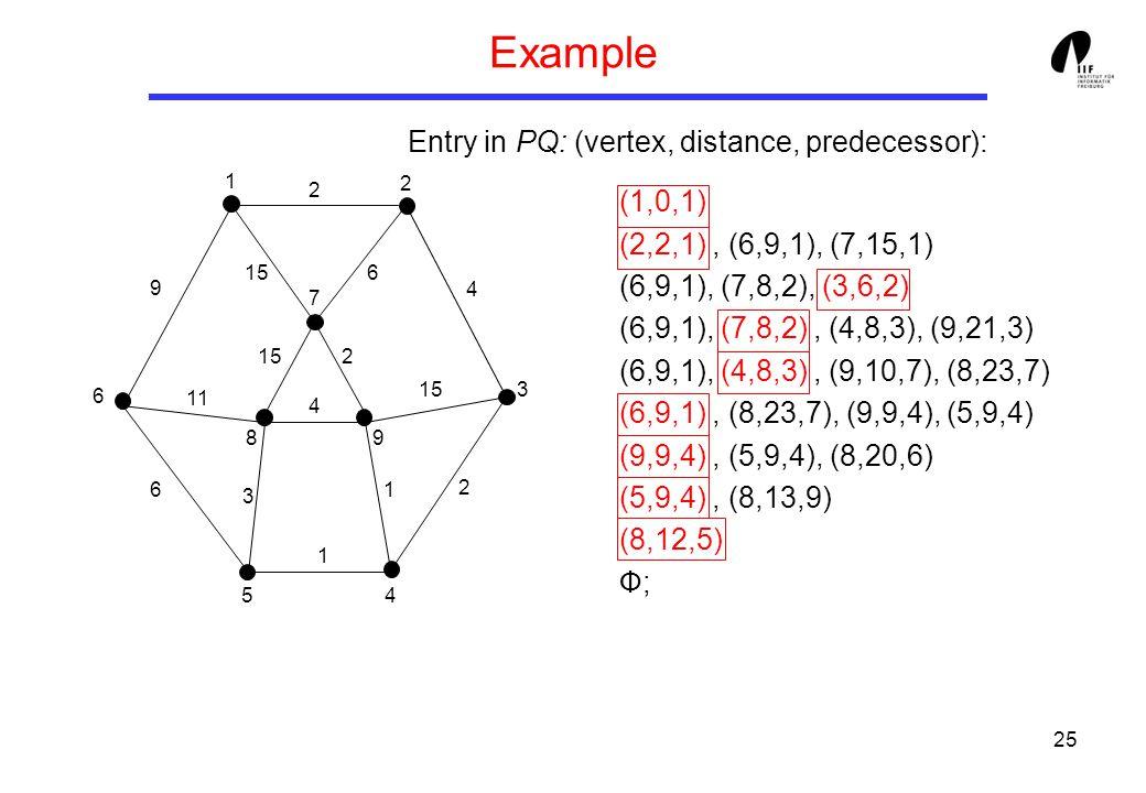 25 Example Entry in PQ: (vertex, distance, predecessor): (1,0,1) (2,2,1), (6,9,1), (7,15,1) (6,9,1), (7,8,2), (3,6,2) (6,9,1), (7,8,2), (4,8,3), (9,21,3) (6,9,1), (4,8,3), (9,10,7), (8,23,7) (6,9,1), (8,23,7), (9,9,4), (5,9,4) (9,9,4), (5,9,4), (8,20,6) (5,9,4), (8,13,9) (8,12,5) Ф; 1 3 8 6 7 5 9 4 2 9 6 11 3 4 1 1 2 15 4 2 2 6